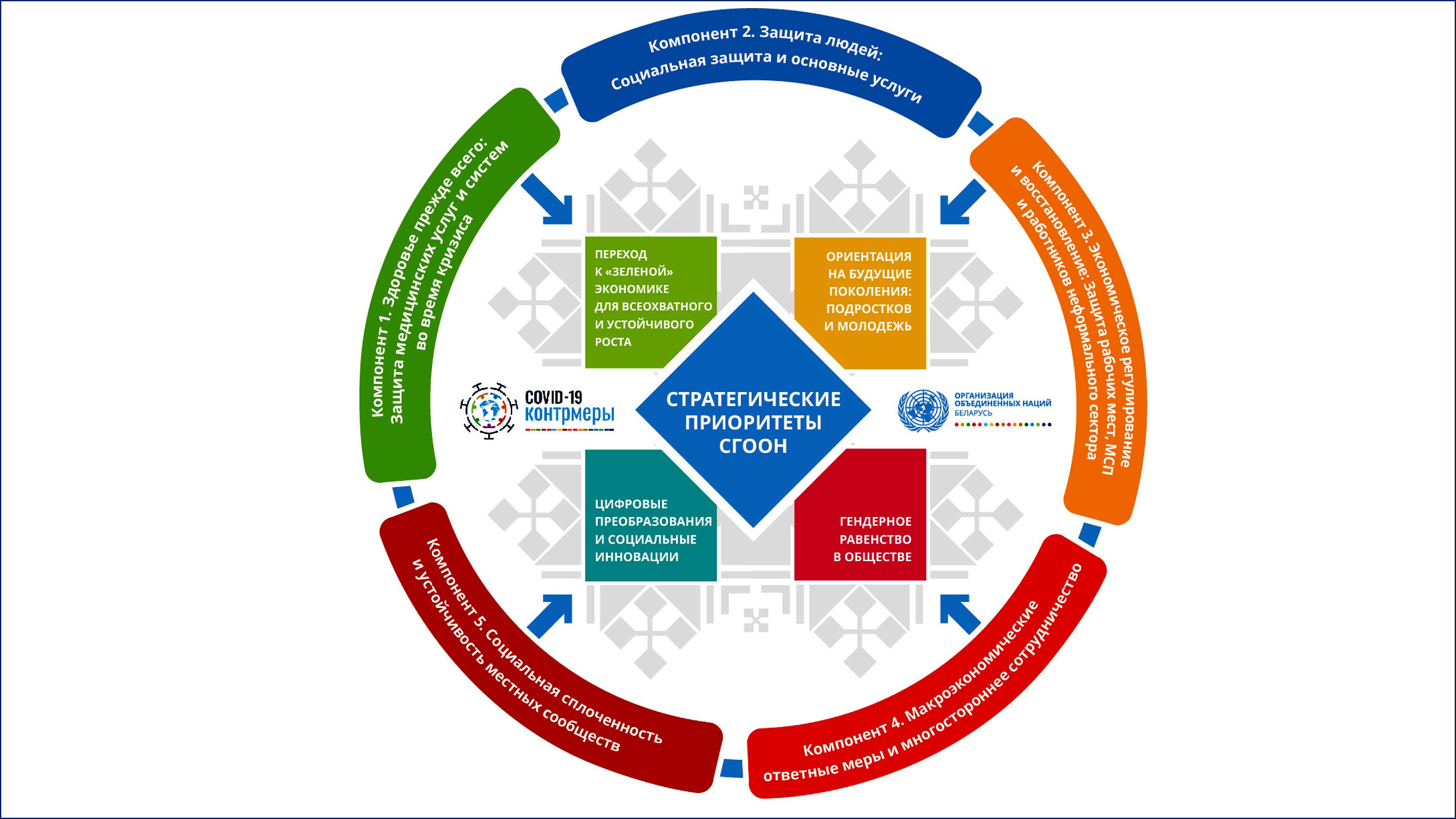 План социально-экономических ответных мер ООН на пандемию COVID-19